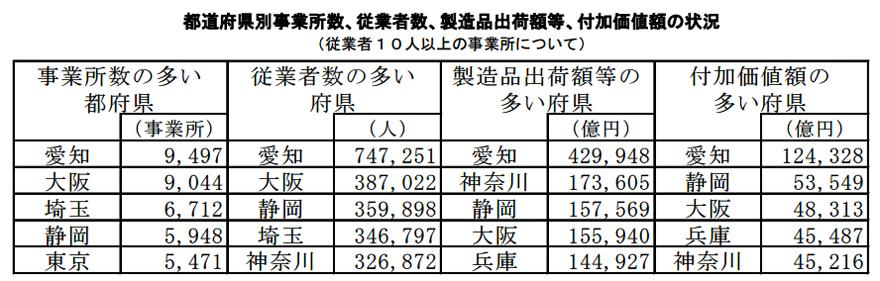 H26年 工業統計